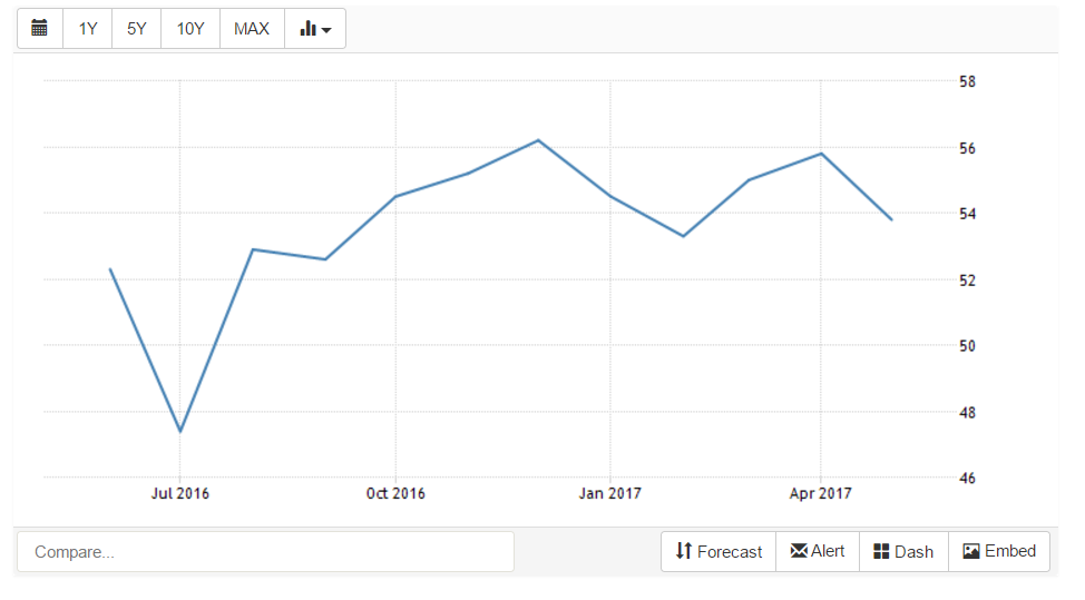 GBP to USD UK Services PMI