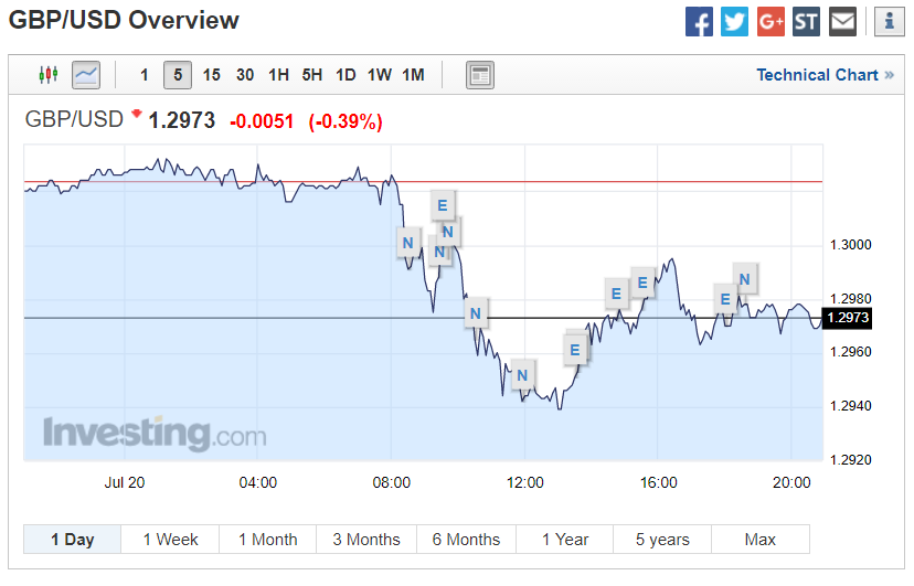 GBP/USD Exchange Rate Graph