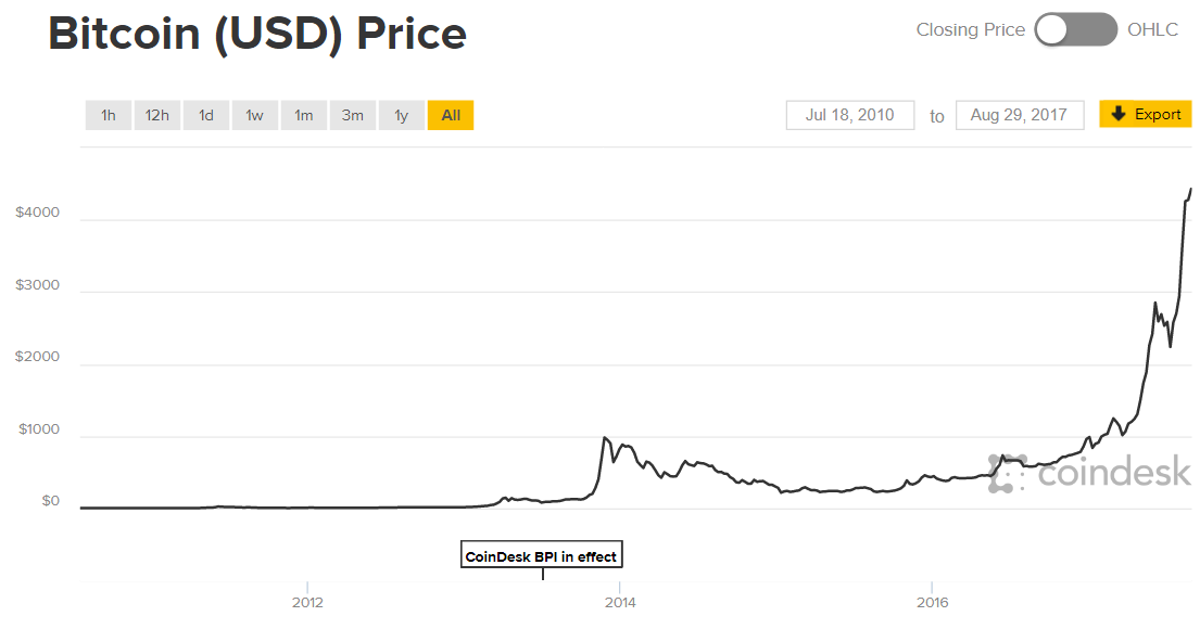 Cryptocurrency Markets Bitcoin Chart