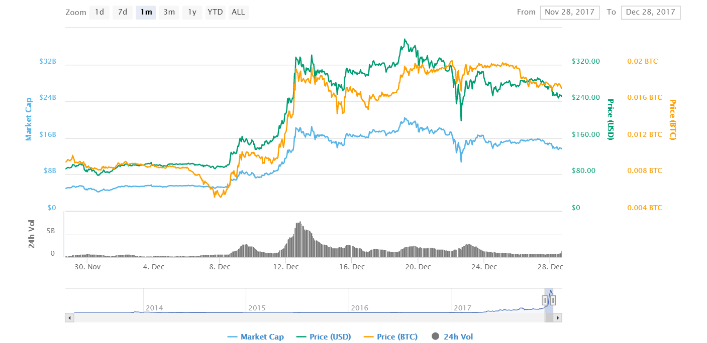 Digital Currency prices Litecoin chart