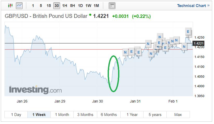 GBP Sterling GBP/EUR chart