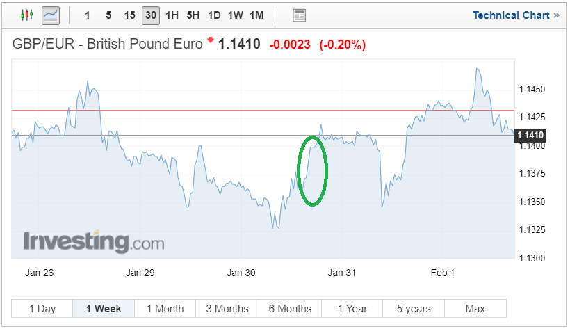 GBP/EUR investing exchange rate