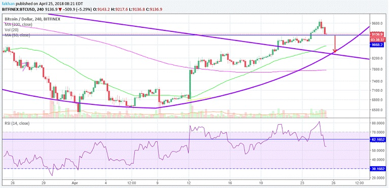 BTC/USD technical chart