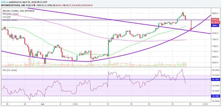 BTC/USD technical chart