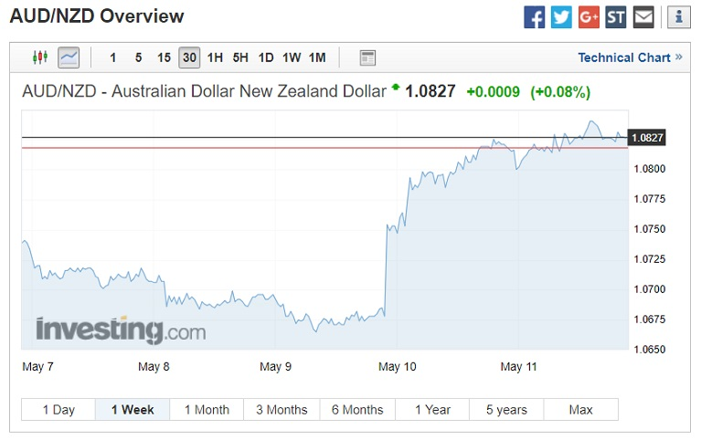 AUD/NZD technical chart May 14 2018