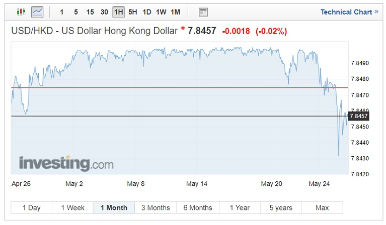 USD/HKD exchange rates on May 30, 2018