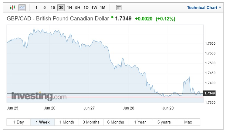 GBP/CAD exchange rates chart for July 7, 2018