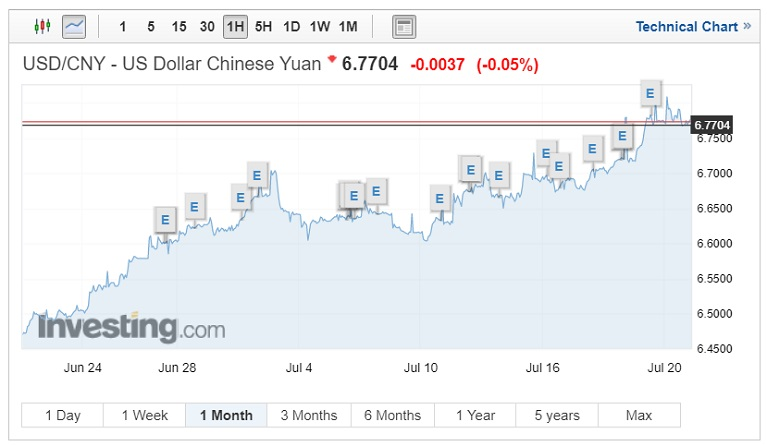 USD/CNY exchange rates chart on July 25 2018