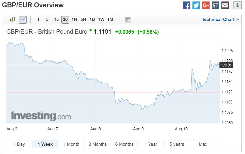 GBP/EUR exchange rates chart on August 17 2018