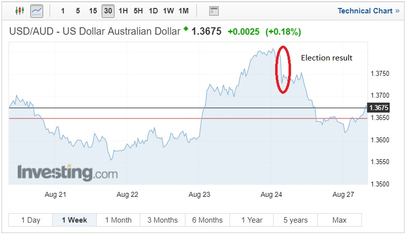 USD/AUD exchange rates chart on August 27 2018