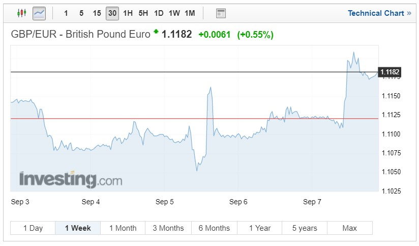 GBP/EUR exchange rates chart on September 11, 2018