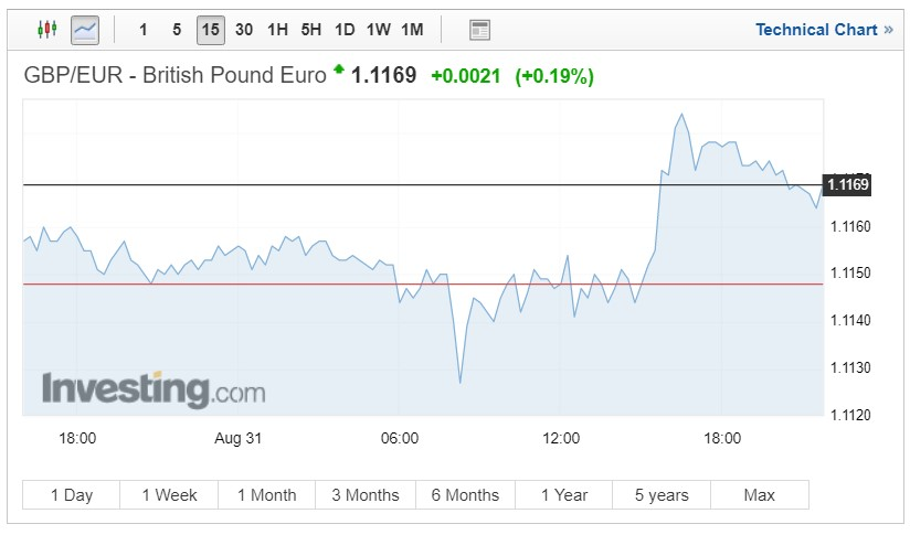 GBP/EUR exchange rates chart on September 3 2018