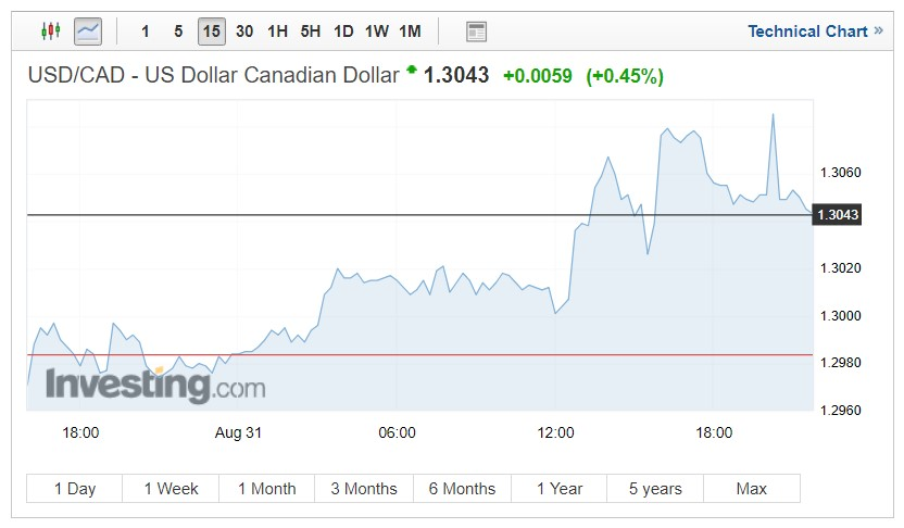 USD/CAD exchange rates chart on September 4, 2018