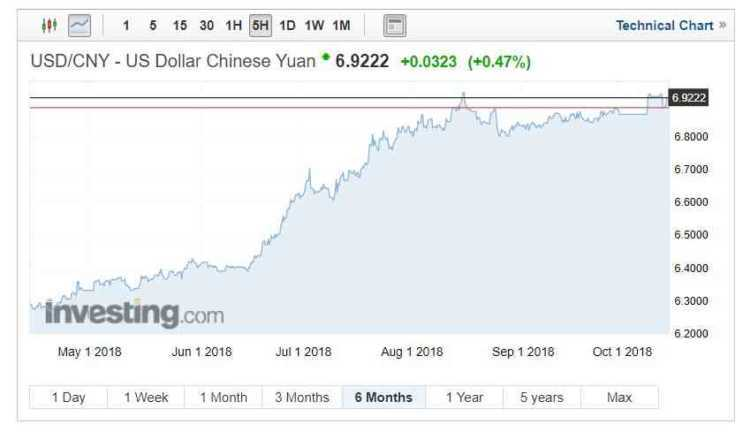 USD/CNY exchange rates chart on October 15, 2018