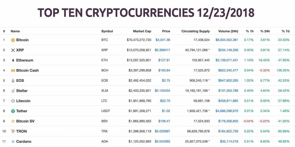top 10 cryptocurrencies in 2018
