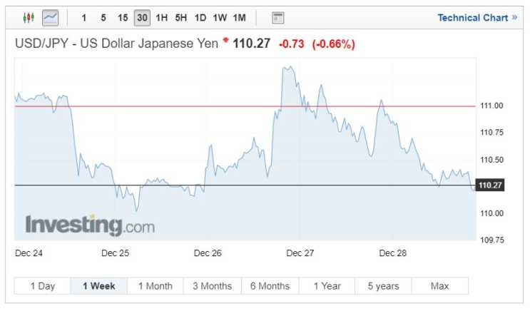 USD/JPY exchange rates chart on December 31, 2018