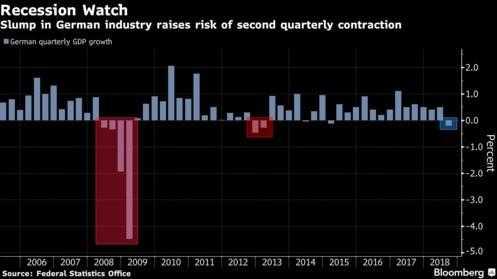 German recession chart